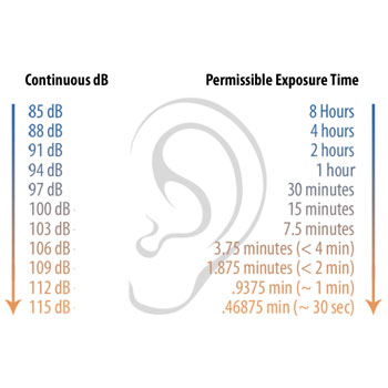 decibel-exposure-chart