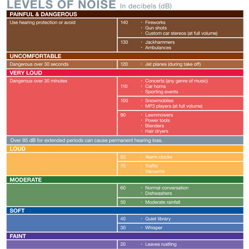 hearing-loss-decibels-chart